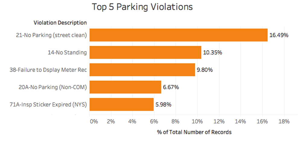 The Most Common Parking Violations in New York City – 2018